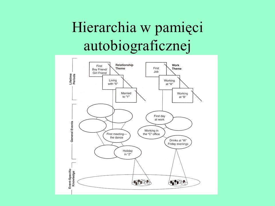 Hierarchiczny model pamięci autobiograficznej M. Linton Najwyższy poziom przechowywania: nastrój Tematy i podtematy wspomnień Rozszerzenia tematów i p