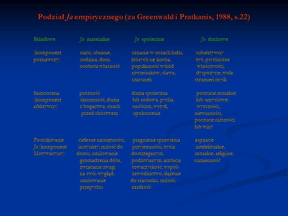 Podział Ja empirycznego (za Greenwald i Pratkanis, 1988, s.22) Składowe Ja materialne Ja społeczne Ja duchowe (komponent ciało, ubranie, uznanie w ocz