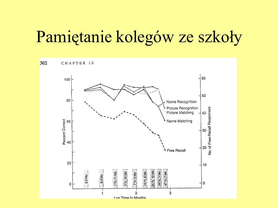 Przechowywanie w bardzo długich okresach czasu c.d. Semb, Ellis i Araujo (1993): pamiętanie informacji z kursu psychologii rozwoju po 4 i 11 miesiącac