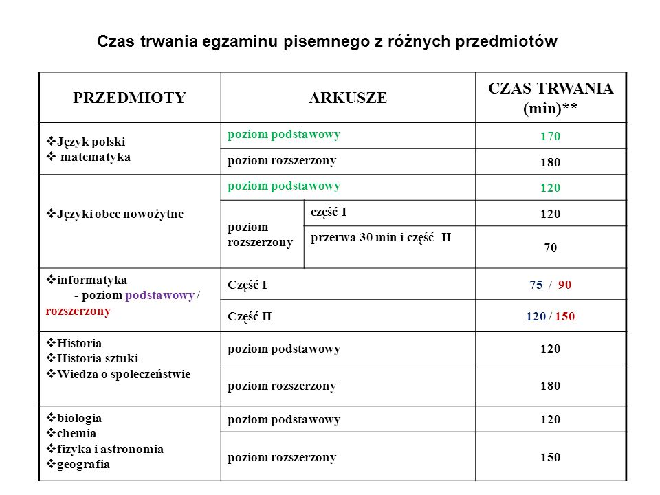 Materiały i przybory pomocnicze z których możesz korzystać w trakcie egzaminu pisemnego Lp.PrzedmiotMateriały i przybory 1.język polski słownik ortograficzny, słownik poprawnej polszczyzny – nie mniej niż 1 na 25 osób 2.informatykakażdy zdający może mieć kalkulator prosty 3.biologiakażdy zdający może mieć linijkę 4.chemia karta wybranych tablic chemicznychkarta wybranych tablic chemicznych dla każdego zdającego, każdy zdający może mieć linijkę, kalkulator prosty* 5.fizyka i astronomia karta wybranych wzorów i stałych fizycznychkarta wybranych wzorów i stałych fizycznych dla każdego zdającego, każdy zdający może mieć linijkę, kalkulator prosty* 6.historiamoże mieć lupę, 7.geografia każdy zdający powinien mieć, l inijkę, każdy zdający może mieć lupę, kalkulator prosty* 8.matematyka zestaw wybranych wzorów matematycznychzestaw wybranych wzorów matematycznych dla każdego zdającego, każdy zdający powinien mieć, cyrkiel, linijkę, kalkulator prosty*