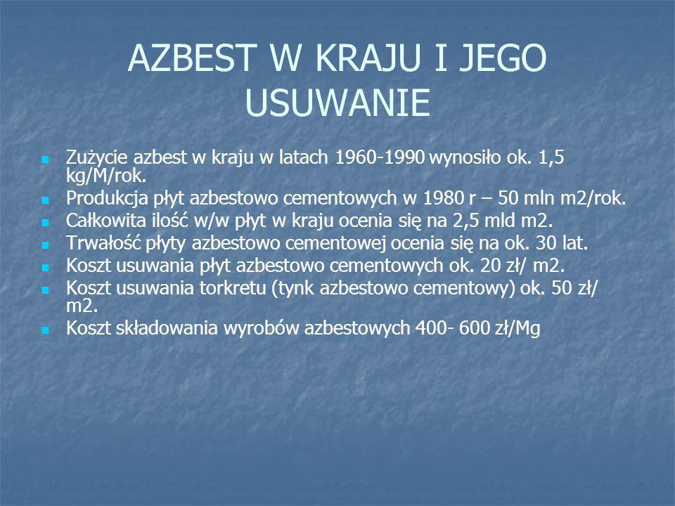 AZBEST W KRAJU I JEGO USUWANIE Zużycie azbest w kraju w latach 1960-1990 wynosiło ok. 1,5 kg/M/rok. Produkcja płyt azbestowo cementowych w 1980 r – 50