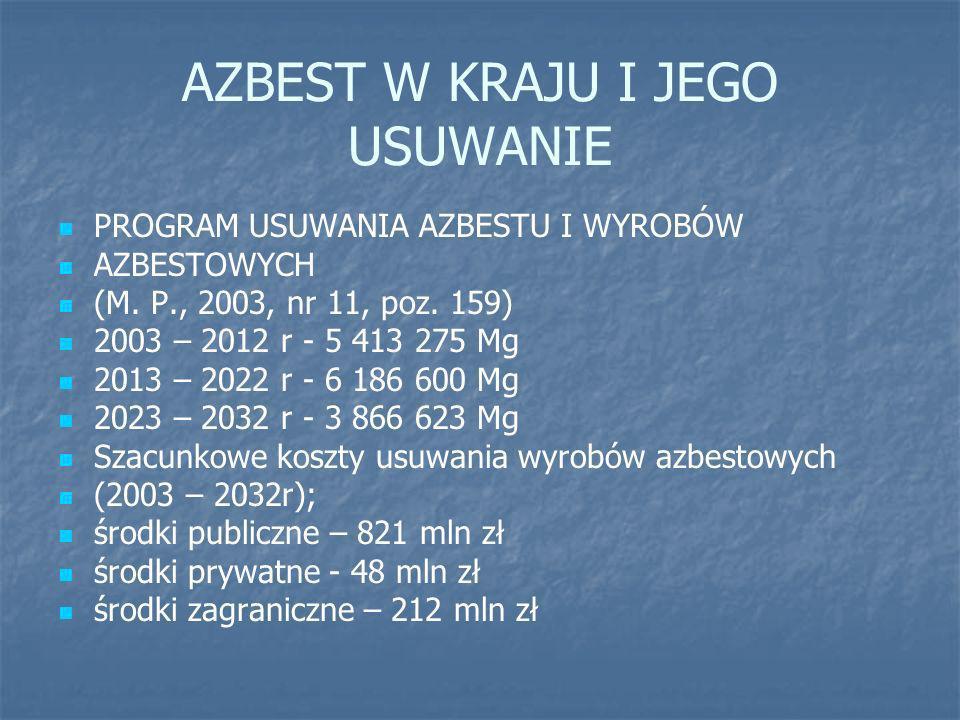 AZBEST W KRAJU I JEGO USUWANIE PROGRAM USUWANIA AZBESTU I WYROBÓW AZBESTOWYCH (M. P., 2003, nr 11, poz. 159) 2003 – 2012 r - 5 413 275 Mg 2013 – 2022