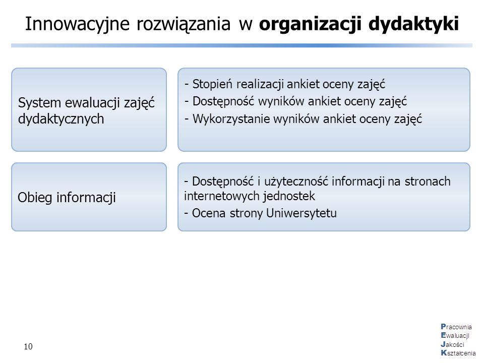 10 Innowacyjne rozwiązania w organizacji dydaktyki - Stopień realizacji ankiet oceny zajęć - Dostępność wyników ankiet oceny zajęć - Wykorzystanie wyn