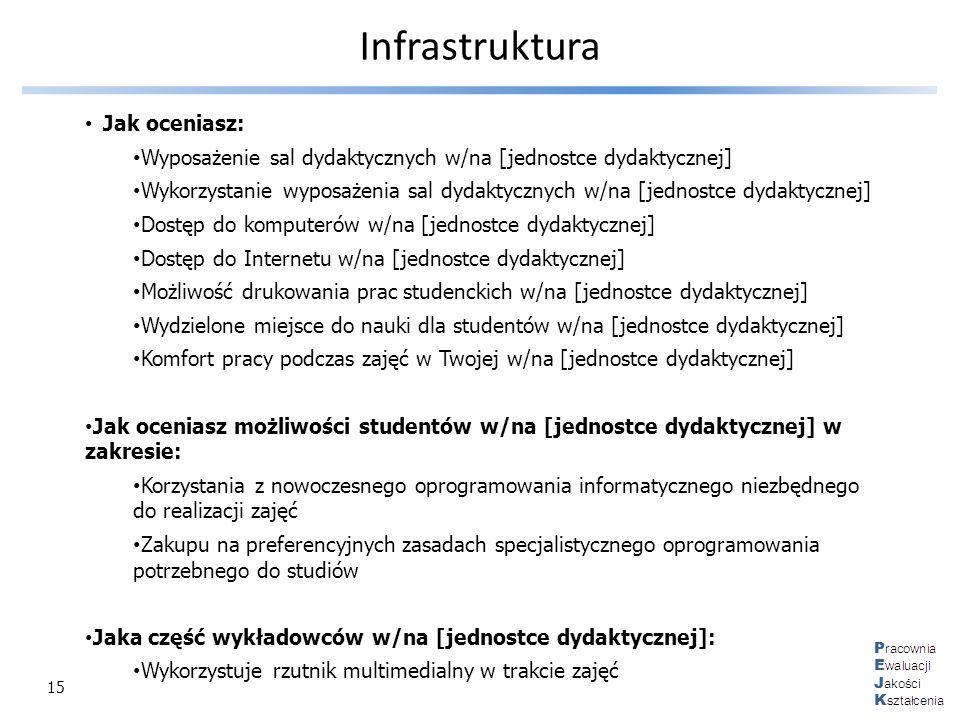 15 Infrastruktura Jak oceniasz: Wyposażenie sal dydaktycznych w/na [jednostce dydaktycznej] Wykorzystanie wyposażenia sal dydaktycznych w/na [jednostc