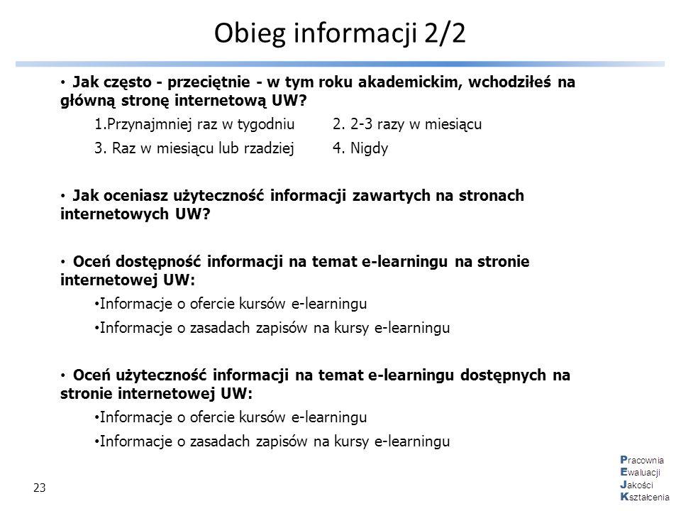23 Obieg informacji 2/2 Jak często - przeciętnie - w tym roku akademickim, wchodziłeś na główną stronę internetową UW? 1.Przynajmniej raz w tygodniu2.