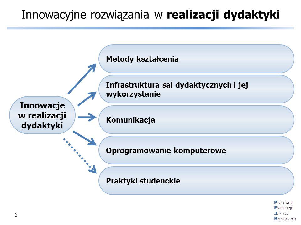 5 Innowacyjne rozwiązania w realizacji dydaktyki Innowacje w realizacji dydaktyki Metody kształcenia Infrastruktura sal dydaktycznych i jej wykorzysta