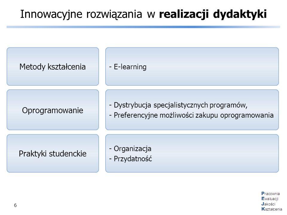 6 Innowacyjne rozwiązania w realizacji dydaktyki - E-learning Metody kształcenia - Dystrybucja specjalistycznych programów, - Preferencyjne możliwości