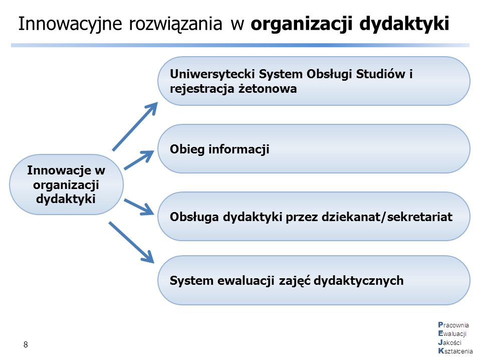 8 Innowacyjne rozwiązania w organizacji dydaktyki Innowacje w organizacji dydaktyki Uniwersytecki System Obsługi Studiów i rejestracja żetonowa Obieg