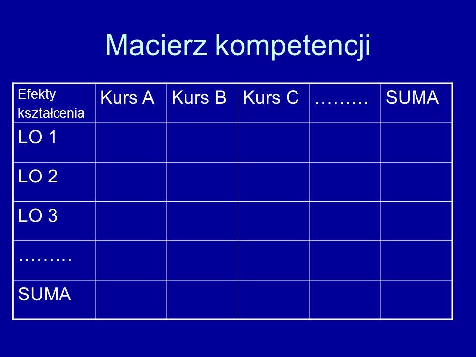 Macierz kompetencji Efekty kształcenia Kurs AKurs BKurs C………SUMA LO 1 LO 2 LO 3 ……… SUMA