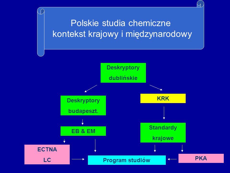 Standardy Chemistry Eurobachelor ® & Euromaster Sformułowane w języku efektów uczenia się We wniosku o akredytację: należy pokazać, w jaki sposób program studiów umożliwia osiągnięcie założonych efektów uczenia się