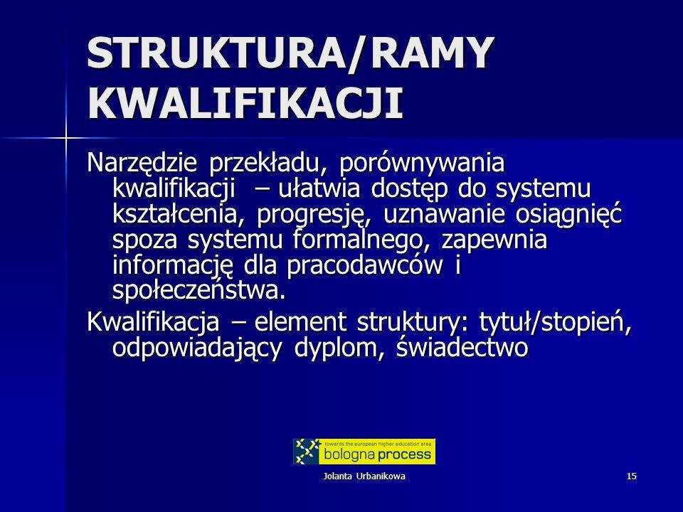 Jolanta Urbanikowa15 STRUKTURA/RAMY KWALIFIKACJI Narzędzie przekładu, porównywania kwalifikacji – ułatwia dostęp do systemu kształcenia, progresję, uz
