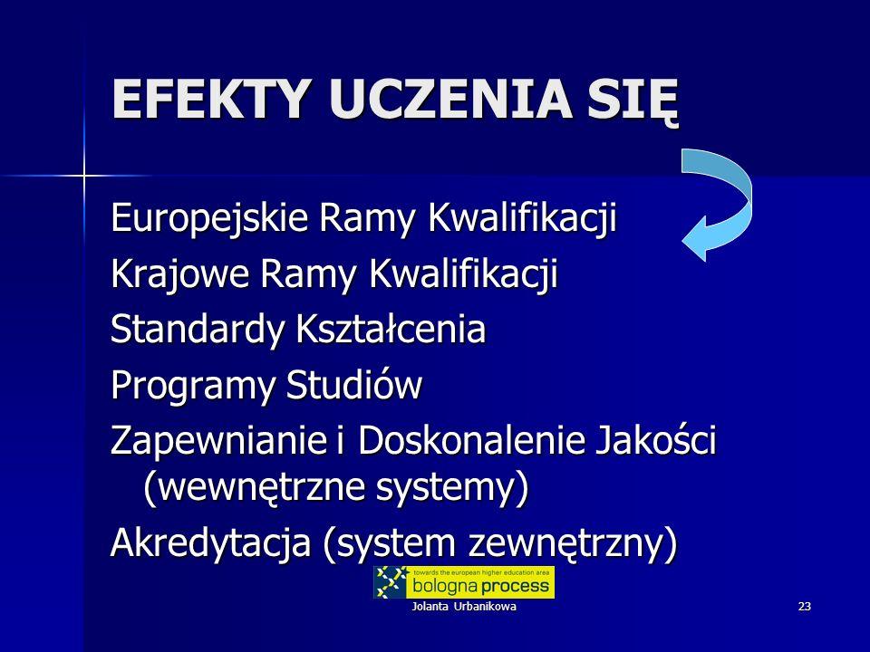 Jolanta Urbanikowa23 EFEKTY UCZENIA SIĘ Europejskie Ramy Kwalifikacji Krajowe Ramy Kwalifikacji Standardy Kształcenia Programy Studiów Zapewnianie i D