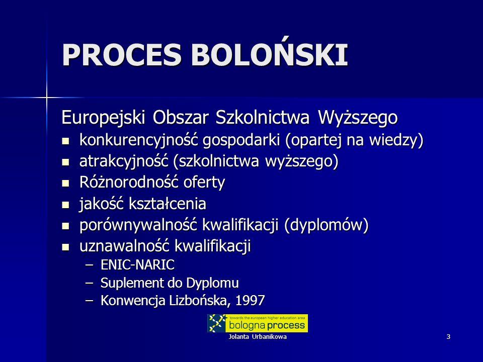 Jolanta Urbanikowa3 PROCES BOLOŃSKI Europejski Obszar Szkolnictwa Wyższego konkurencyjność gospodarki (opartej na wiedzy) konkurencyjność gospodarki (