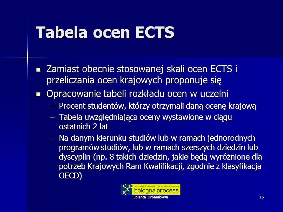 Jolanta Urbanikowa15 Tabela ocen ECTS Zamiast obecnie stosowanej skali ocen ECTS i przeliczania ocen krajowych proponuje się Zamiast obecnie stosowane