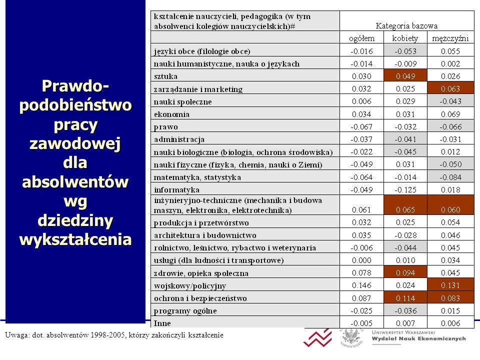 Prawdo- podobieństwo pracy zawodowej dla absolwentów wg dziedziny wykształcenia Uwaga: dot. absolwentów 1998-2005, którzy zakończyli kształcenie