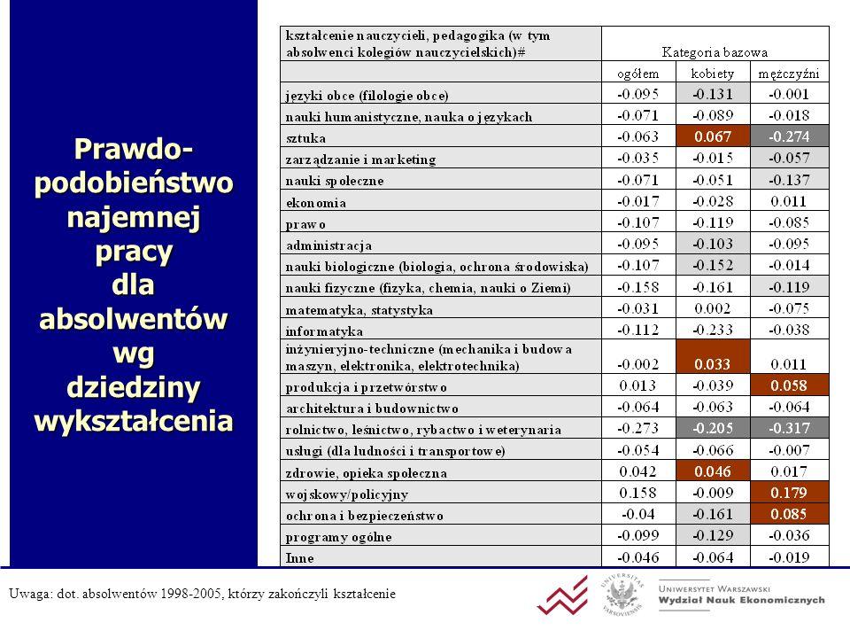 Prawdo- podobieństwo najemnej pracy dla absolwentów wg dziedziny wykształcenia Uwaga: dot. absolwentów 1998-2005, którzy zakończyli kształcenie
