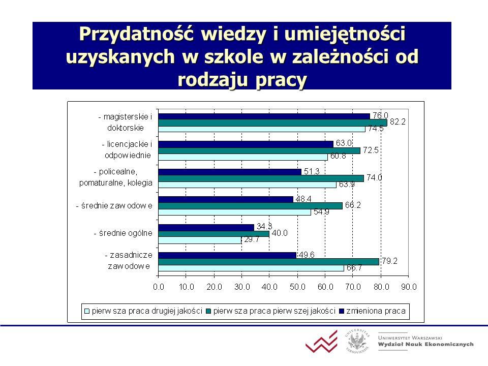 Przydatność wiedzy i umiejętności uzyskanych w szkole w zależności od rodzaju pracy