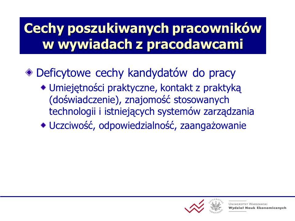 Cechy poszukiwanych pracowników w wywiadach z pracodawcami Deficytowe cechy kandydatów do pracy Umiejętności praktyczne, kontakt z praktyką (doświadcz