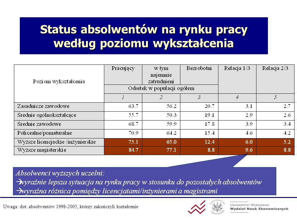 Status absolwentów na rynku pracy według poziomu wykształcenia Absolwenci wyższych uczelni: wyraźnie lepsza sytuacja na rynku pracy w stosunku do pozo