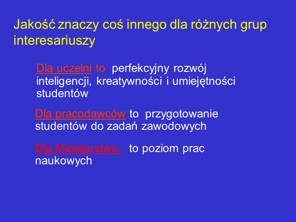 Jakość w Uczelni odnosi się do: -kształcenia -badań naukowych -kierowania i zarządzania -rozwoju i infrastruktury -pozyskiwania funduszy -kreowania wizerunku Woźnicki W-wa 2007