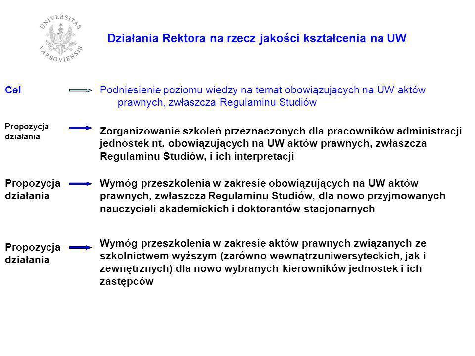 Cel Propozycja działania Działania Rektora na rzecz jakości kształcenia na UW Podniesienie poziomu wiedzy na temat obowiązujących na UW aktów prawnych, zwłaszcza Regulaminu Studiów Zorganizowanie szkoleń przeznaczonych dla pracowników administracji jednostek nt.