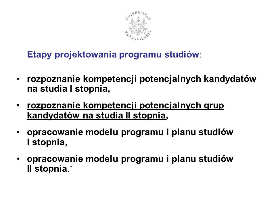 Etapy projektowania programu studiów: rozpoznanie kompetencji potencjalnych kandydatów na studia I stopnia, rozpoznanie kompetencji potencjalnych grup kandydatów na studia II stopnia, opracowanie modelu programu i planu studiów I stopnia, opracowanie modelu programu i planu studiów II stopnia.