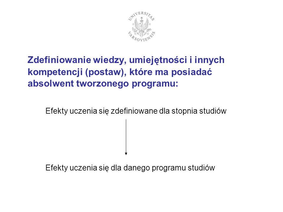 Zdefiniowanie wiedzy, umiejętności i innych kompetencji (postaw), które ma posiadać absolwent tworzonego programu: Efekty uczenia się zdefiniowane dla stopnia studiów Efekty uczenia się dla danego programu studiów