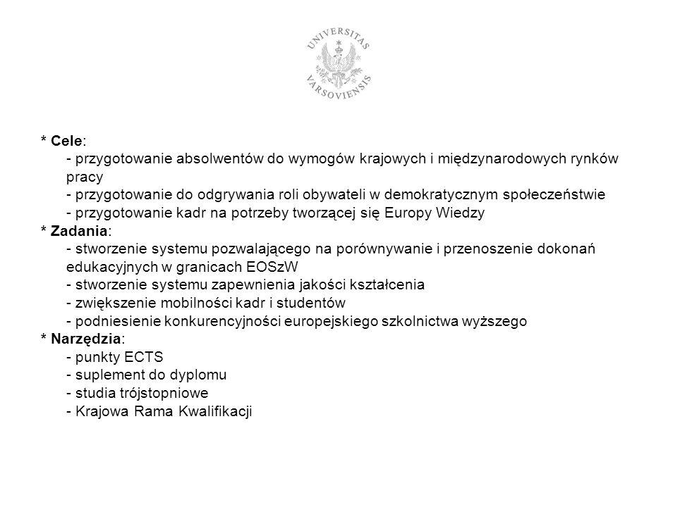 * Cele: - przygotowanie absolwentów do wymogów krajowych i międzynarodowych rynków pracy - przygotowanie do odgrywania roli obywateli w demokratycznym