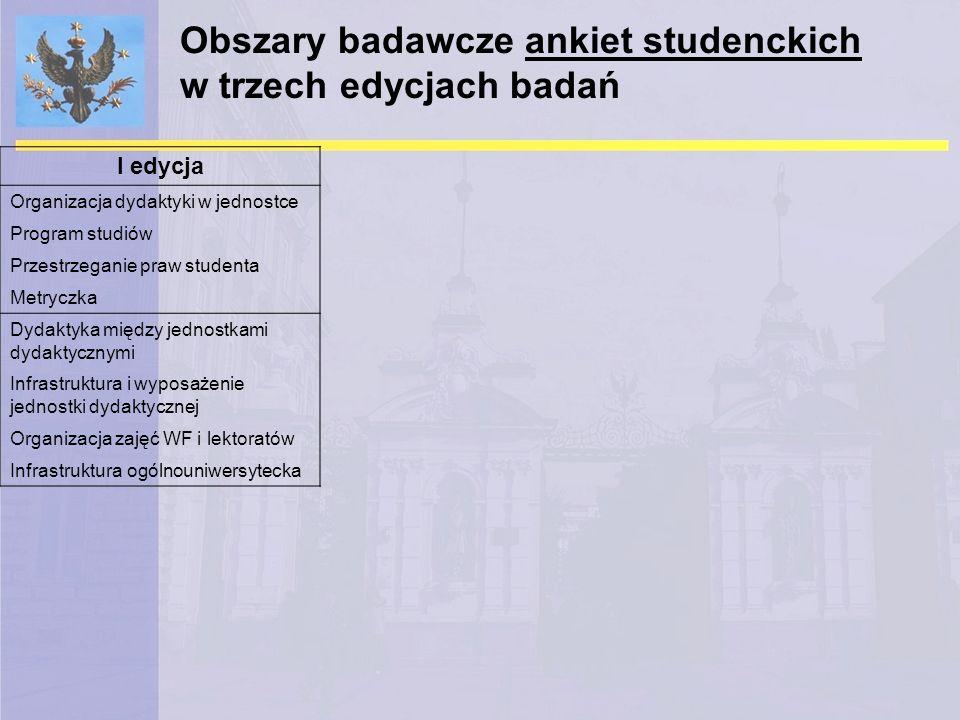 Obszary badawcze ankiet studenckich w trzech edycjach badań I edycja Organizacja dydaktyki w jednostce Program studiów Przestrzeganie praw studenta Me