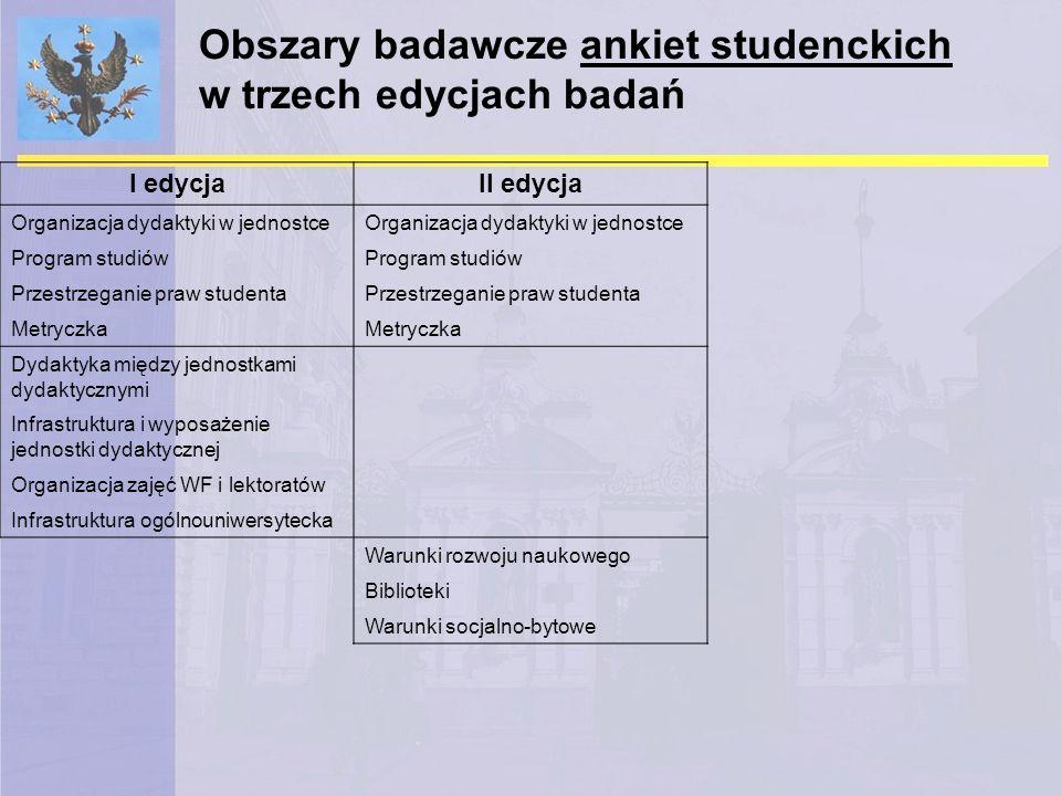 Obszary badawcze ankiet studenckich w trzech edycjach badań I edycjaII edycja Organizacja dydaktyki w jednostce Program studiów Przestrzeganie praw st