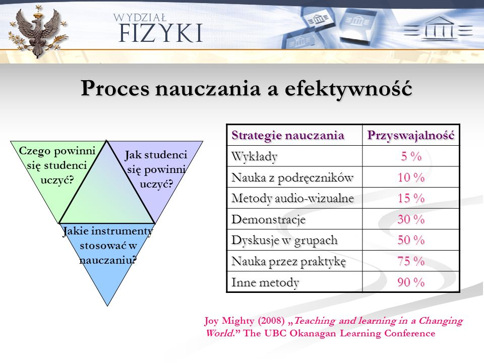 Proces nauczania a efektywność Strategie nauczania PrzyswajalnośćWykłady 5 % Nauka z podręczników 10 % Metody audio-wizualne 15 % Demonstracje 30 % Dy