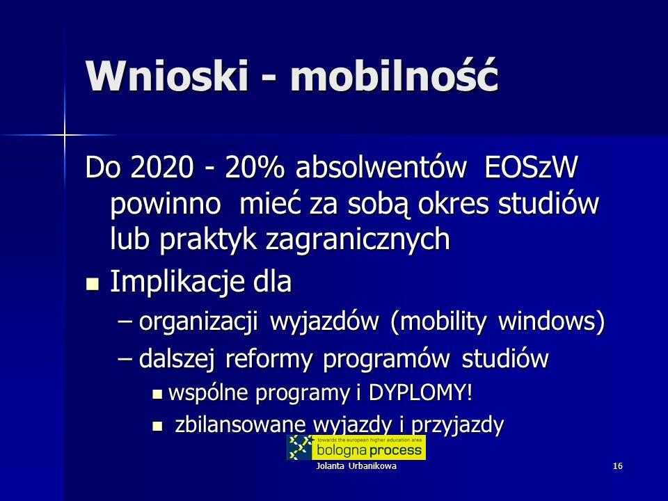 Jolanta Urbanikowa16 Wnioski - mobilność Do 2020 - 20% absolwentów EOSzW powinno mieć za sobą okres studiów lub praktyk zagranicznych Implikacje dla Implikacje dla –organizacji wyjazdów (mobility windows) –dalszej reformy programów studiów wspólne programy i DYPLOMY.