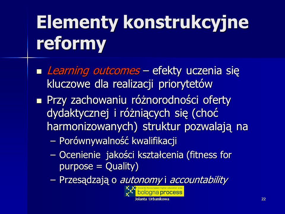 Jolanta Urbanikowa22 Elementy konstrukcyjne reformy Learning outcomes – efekty uczenia się kluczowe dla realizacji priorytetów Learning outcomes – efekty uczenia się kluczowe dla realizacji priorytetów Przy zachowaniu różnorodności oferty dydaktycznej i różniących się (choć harmonizowanych) struktur pozwalają na Przy zachowaniu różnorodności oferty dydaktycznej i różniących się (choć harmonizowanych) struktur pozwalają na –Porównywalność kwalifikacji –Ocenienie jakości kształcenia (fitness for purpose = Quality) –Przesądzają o autonomy i accountability