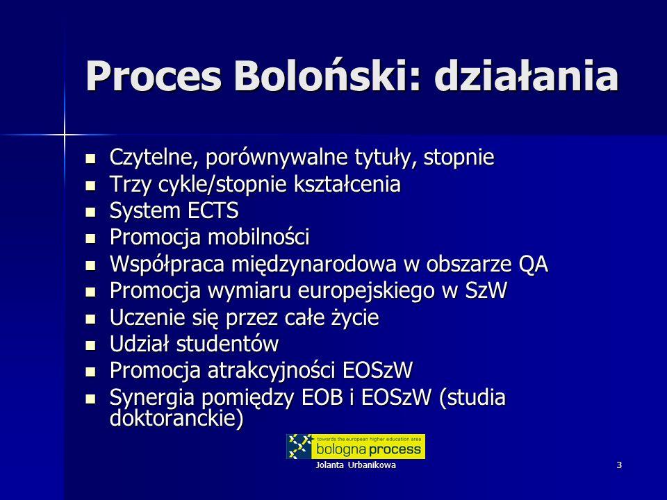 Jolanta Urbanikowa3 Proces Boloński: działania Czytelne, porównywalne tytuły, stopnie Czytelne, porównywalne tytuły, stopnie Trzy cykle/stopnie kształcenia Trzy cykle/stopnie kształcenia System ECTS System ECTS Promocja mobilności Promocja mobilności Współpraca międzynarodowa w obszarze QA Współpraca międzynarodowa w obszarze QA Promocja wymiaru europejskiego w SzW Promocja wymiaru europejskiego w SzW Uczenie się przez całe życie Uczenie się przez całe życie Udział studentów Udział studentów Promocja atrakcyjności EOSzW Promocja atrakcyjności EOSzW Synergia pomiędzy EOB i EOSzW (studia doktoranckie) Synergia pomiędzy EOB i EOSzW (studia doktoranckie)