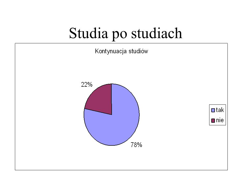 Studia po studiach