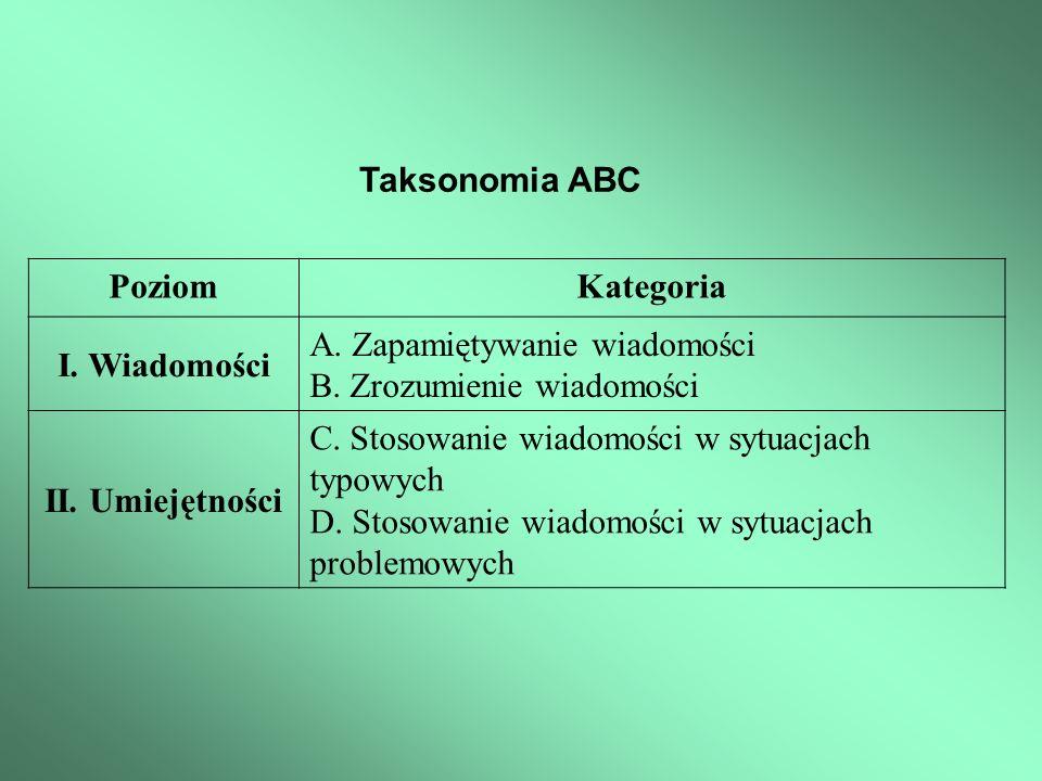 Taksonomia ABC PoziomKategoria I. Wiadomości A. Zapamiętywanie wiadomości B. Zrozumienie wiadomości II. Umiejętności C. Stosowanie wiadomości w sytuac