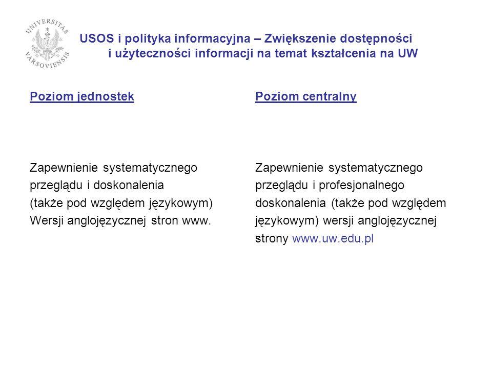 USOS i polityka informacyjna – Zwiększenie dostępności i użyteczności informacji na temat kształcenia na UW Poziom jednostek Zapewnienie systematycznego przeglądu i doskonalenia (także pod względem językowym) Wersji anglojęzycznej stron www.