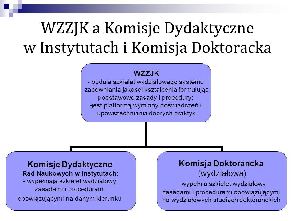 WZZJK a Komisje Dydaktyczne w Instytutach i Komisja Doktoracka WZZJK - buduje szkielet wydziałowego systemu zapewniania jakości kształcenia formułując