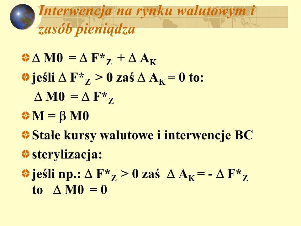 Interwencja na rynku walutowym i zasób pieniądza M0 = F* Z + A K jeśli F* Z > 0 zaś A K = 0 to: M0 = F* Z M = M0 Stałe kursy walutowe i interwencje BC