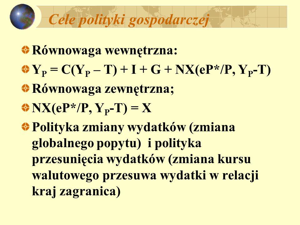 Cele polityki gospodarczej Równowaga wewnętrzna: Y P = C(Y P – T) + I + G + NX(eP*/P, Y P -T) Równowaga zewnętrzna; NX(eP*/P, Y P -T) = X Polityka zmi
