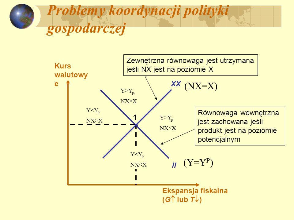 Problemy koordynacji polityki gospodarczej Ekspansja fiskalna (G lub T ) Kurs walutowy e XX II 1 Równowaga wewnętrzna jest zachowana jeśli produkt jes