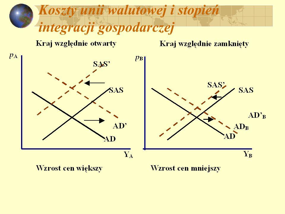Koszty unii walutowej i stopień integracji gospodarczej