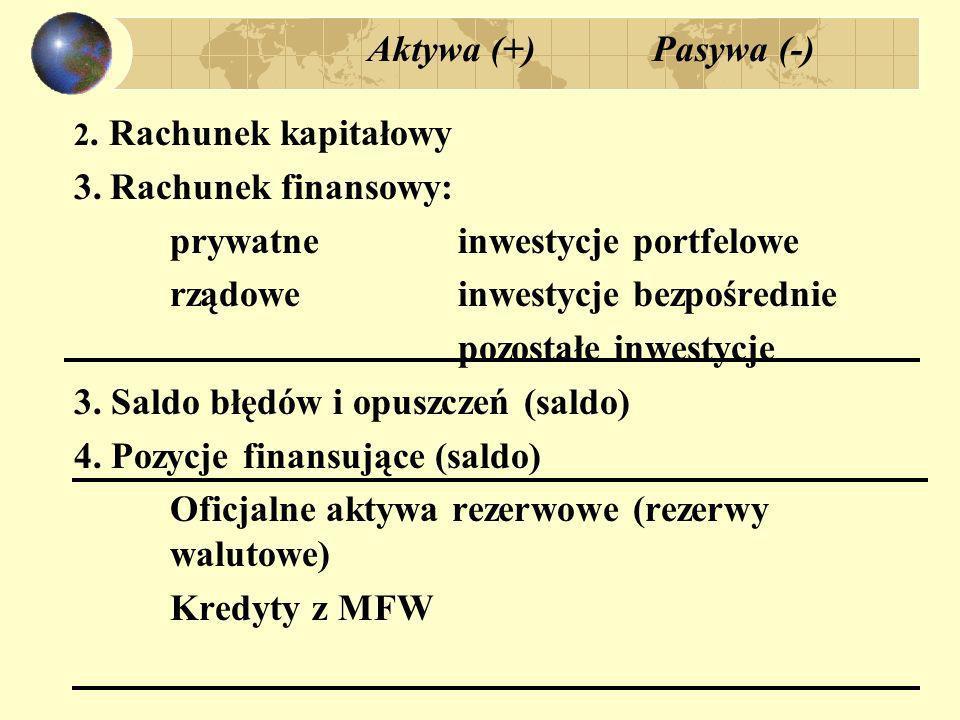 Aktywa (+) Pasywa (-) 2. Rachunek kapitałowy 3.Rachunek finansowy: prywatneinwestycje portfelowe rządoweinwestycje bezpośrednie pozostałe inwestycje 3