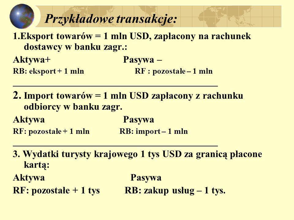 Przykładowe transakcje: 1.Eksport towarów = 1 mln USD, zapłacony na rachunek dostawcy w banku zagr.: Aktywa+ Pasywa – RB: eksport + 1 mln RF : pozosta