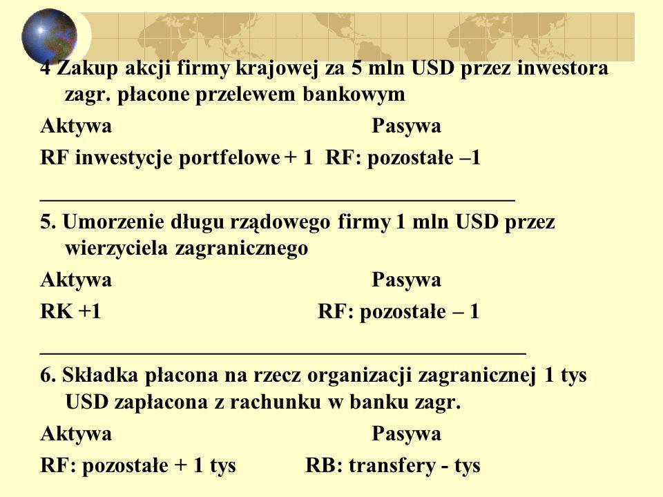 4 Zakup akcji firmy krajowej za 5 mln USD przez inwestora zagr. płacone przelewem bankowym AktywaPasywa RF inwestycje portfelowe + 1 RF: pozostałe –1