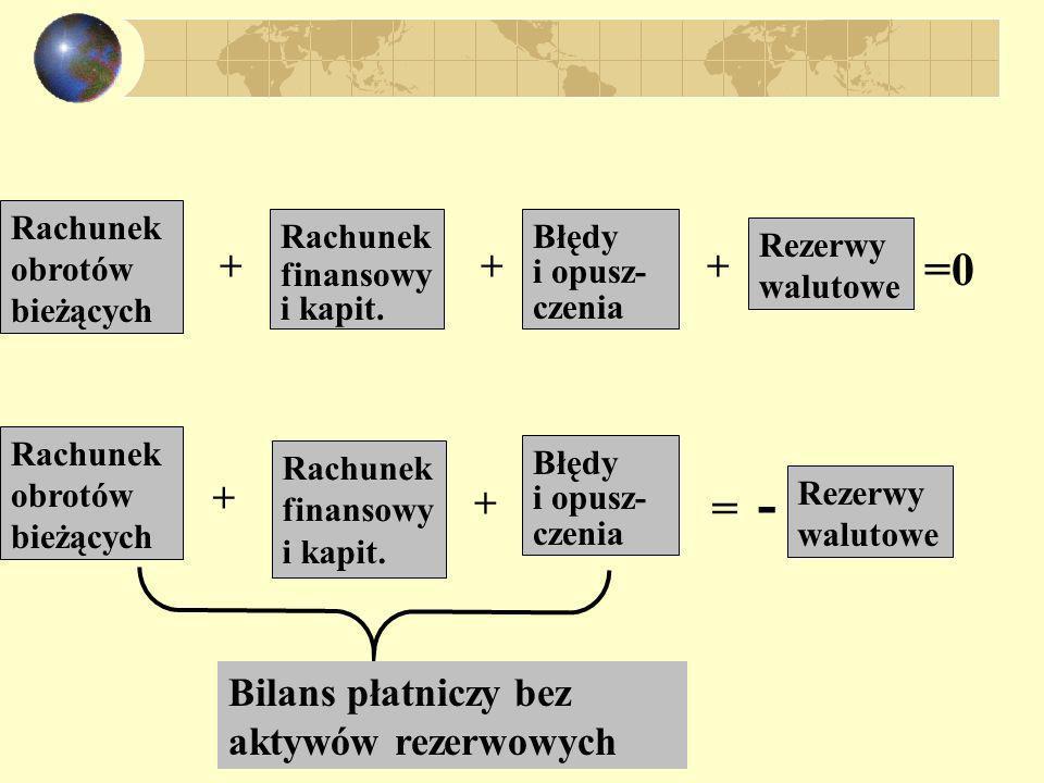 Rachunek obrotów bieżących Rachunek finansowy i kapit. Błędy i opusz- czenia Rezerwy walutowe +++ =0 Rachunek obrotów bieżących Rachunek finansowy i k