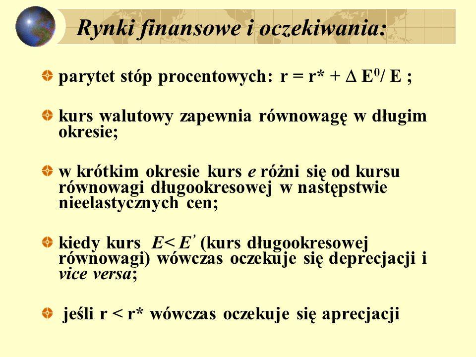 Rynki finansowe i oczekiwania: parytet stóp procentowych: r = r* + E 0 / E ; kurs walutowy zapewnia równowagę w długim okresie; w krótkim okresie kurs