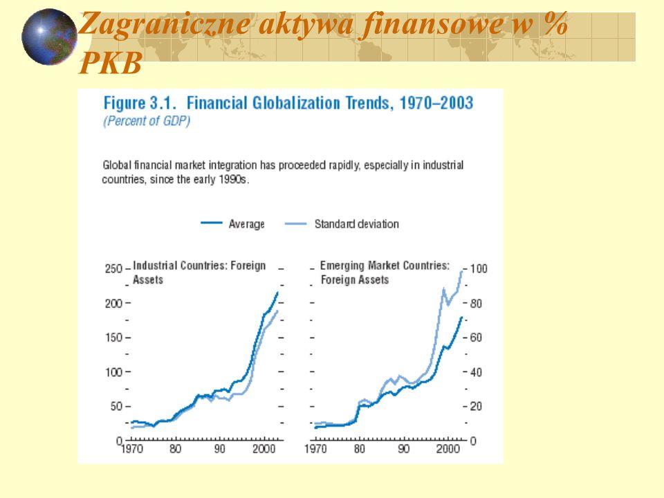 Zagraniczne aktywa finansowe w % PKB