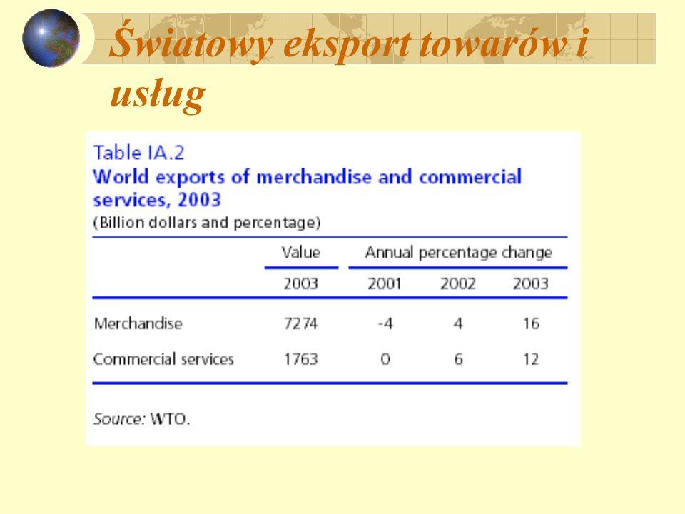 Światowy eksport towarów i usług