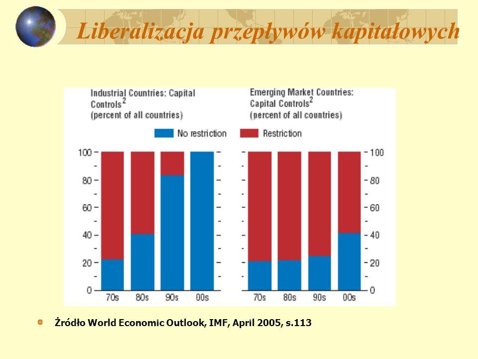 Liberalizacja przepływów kapitałowych Żródło World Economic Outlook, IMF, April 2005, s.113